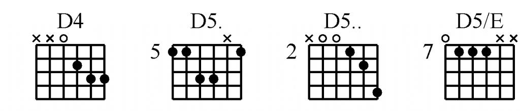 akkoordenschema voor de gitaar uitleg